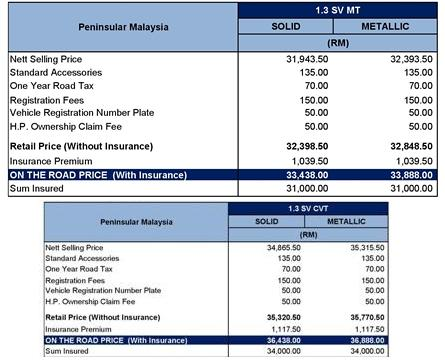 Affordable New Proton Saga Sv Price List Miri City Sharing